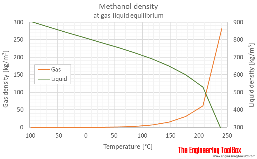 Methanol density equilibrium C