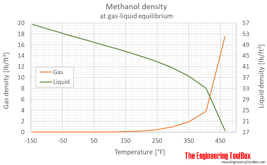Methanol density equilibrium F