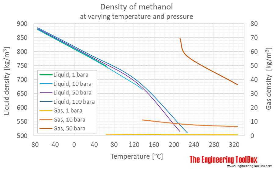 Methanol density pressure C