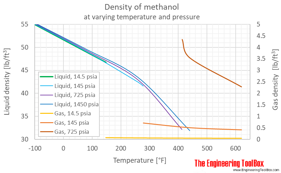 Methanol density pressure F