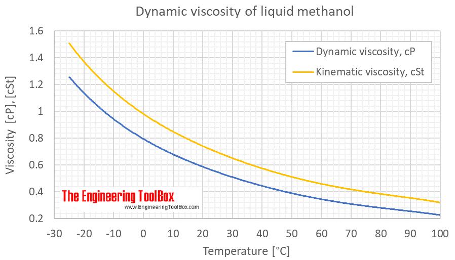 Methanol viscosity liquid C