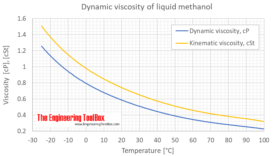 Methanol - Dynamic and Kinematic Viscosity