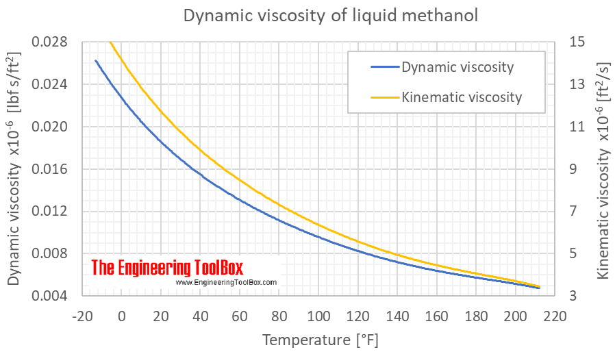 Methanol viscosity liquid F