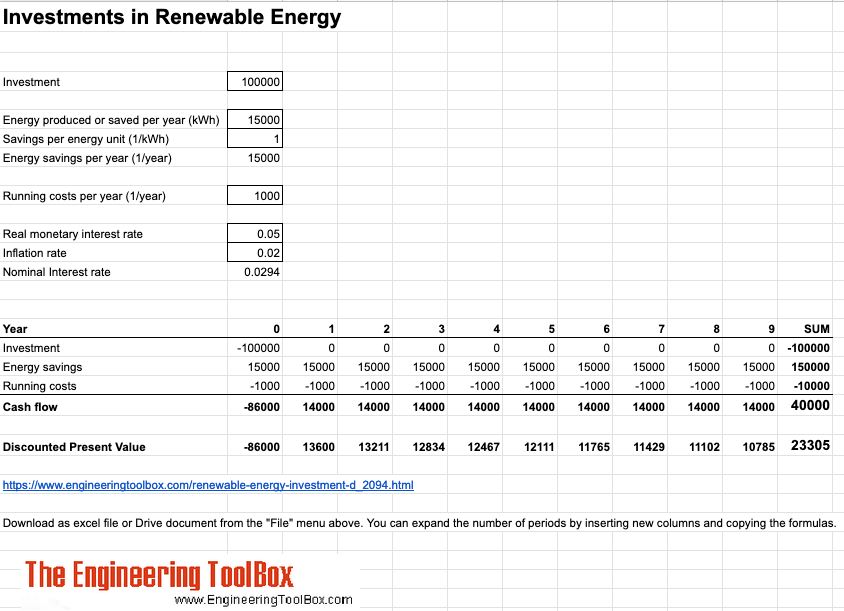 Investment in renewable energy - discounted cash flow calculation