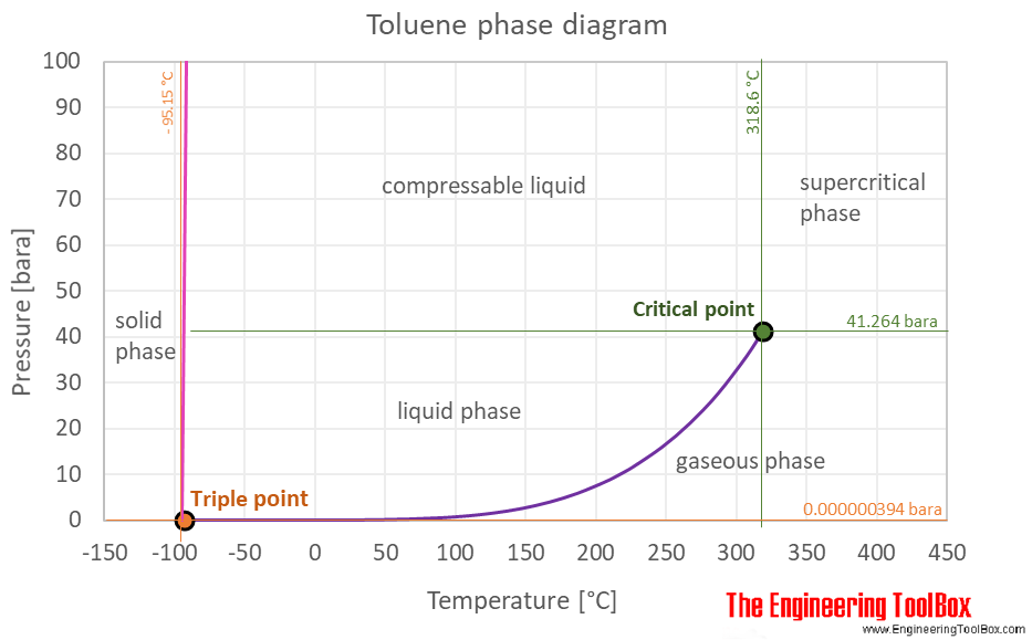 Toluene phase diagram