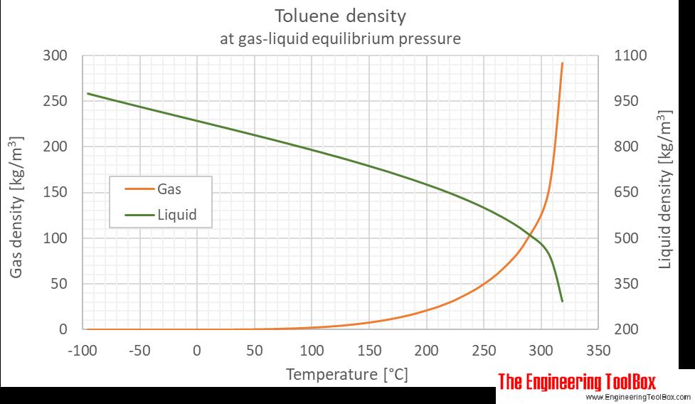 Toluene density equilibrium C