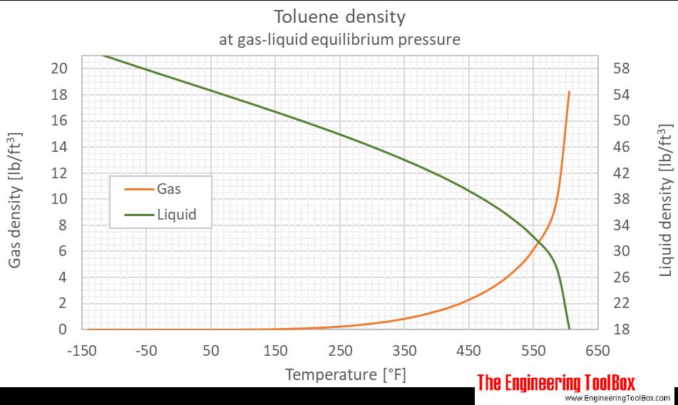 Toluene density equilibrium F