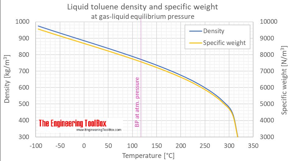 Toluene density liquid equilibrium C