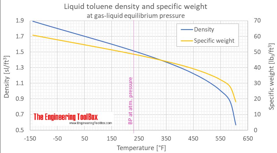 Toluene density liquid equilibrium F