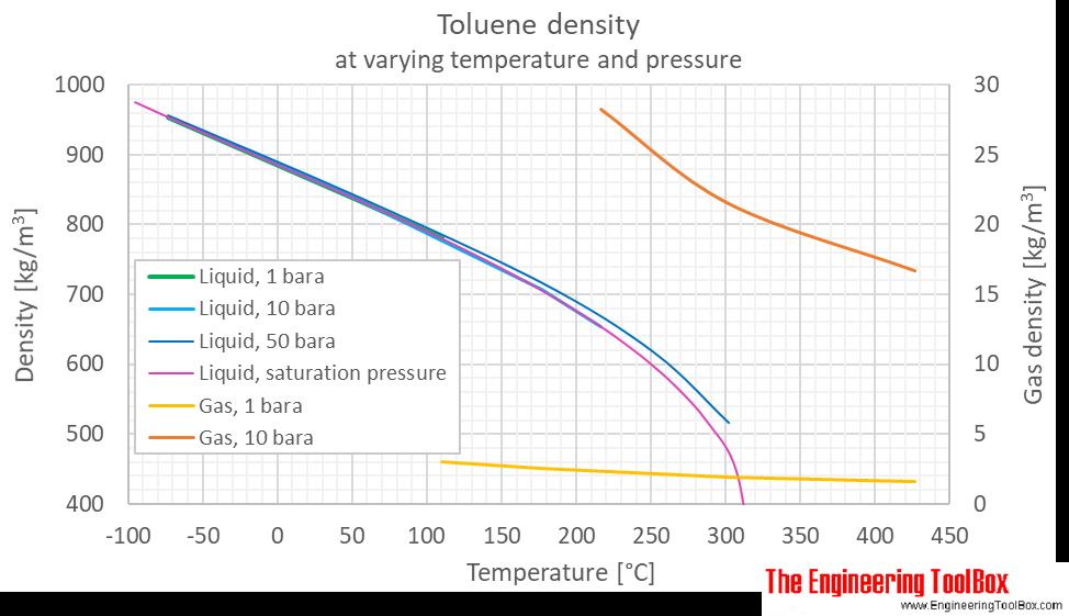 Toluene density pressure C