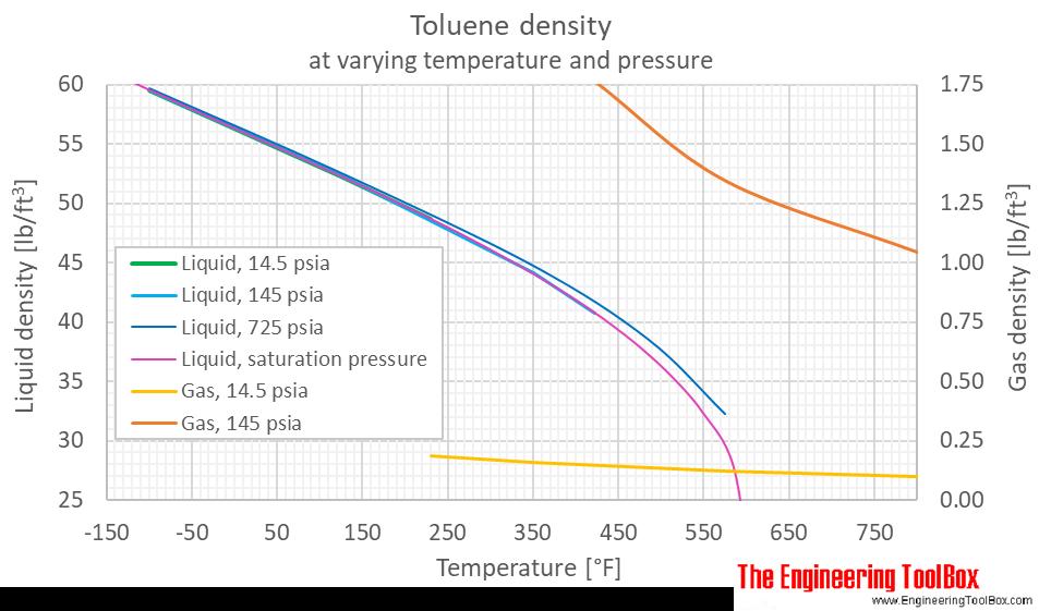 Toluene density pressure F