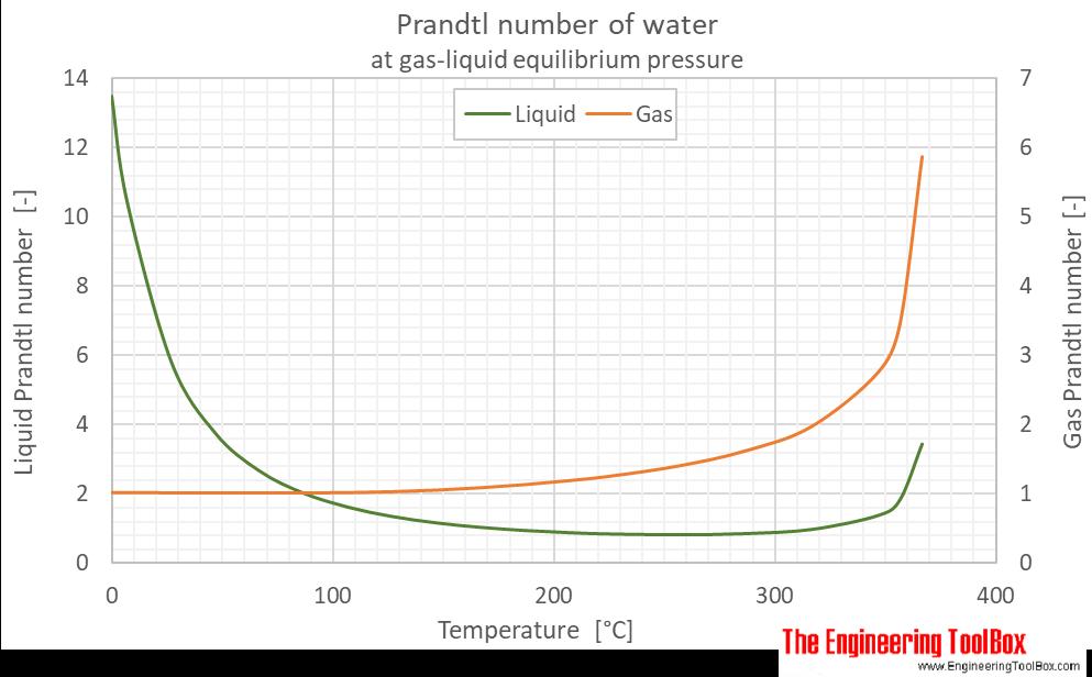 Water equilibrium Prandtl no C