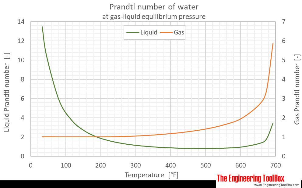 Water equilibrium Prandtl no F