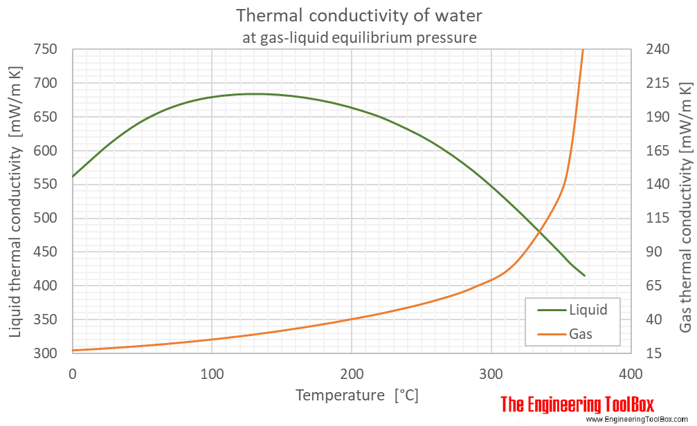 Water equilibrium Thermal conductivity C