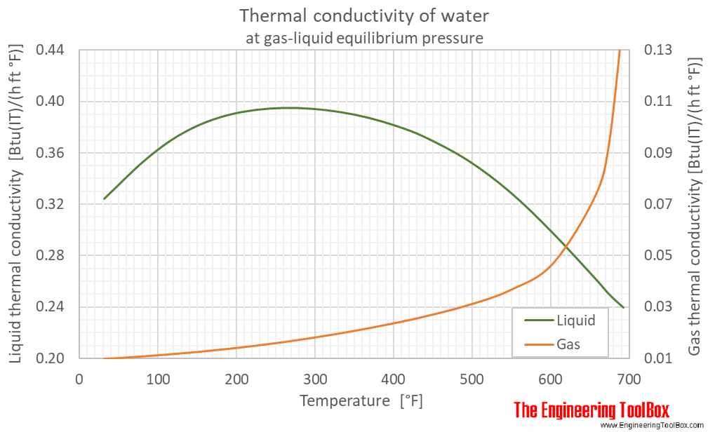 Water equilibrium Thermal conductivity F