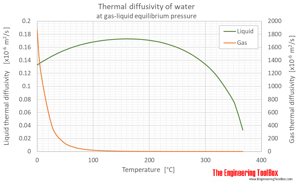 Water equilibrium Thermal diffusivity C