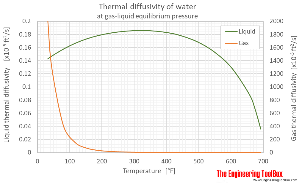 Water equilibrium Thermal diffusivity F