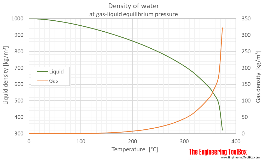Water equilibrium density C