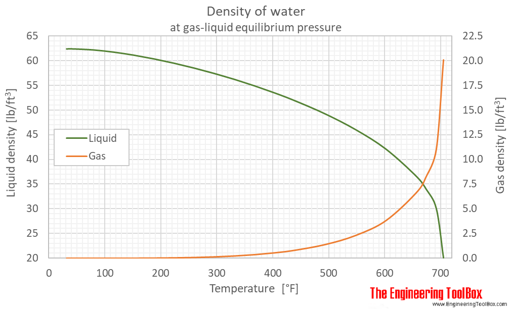 Water equilibrium density F