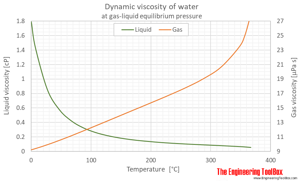 Water equilibrium dynamic viscosity C