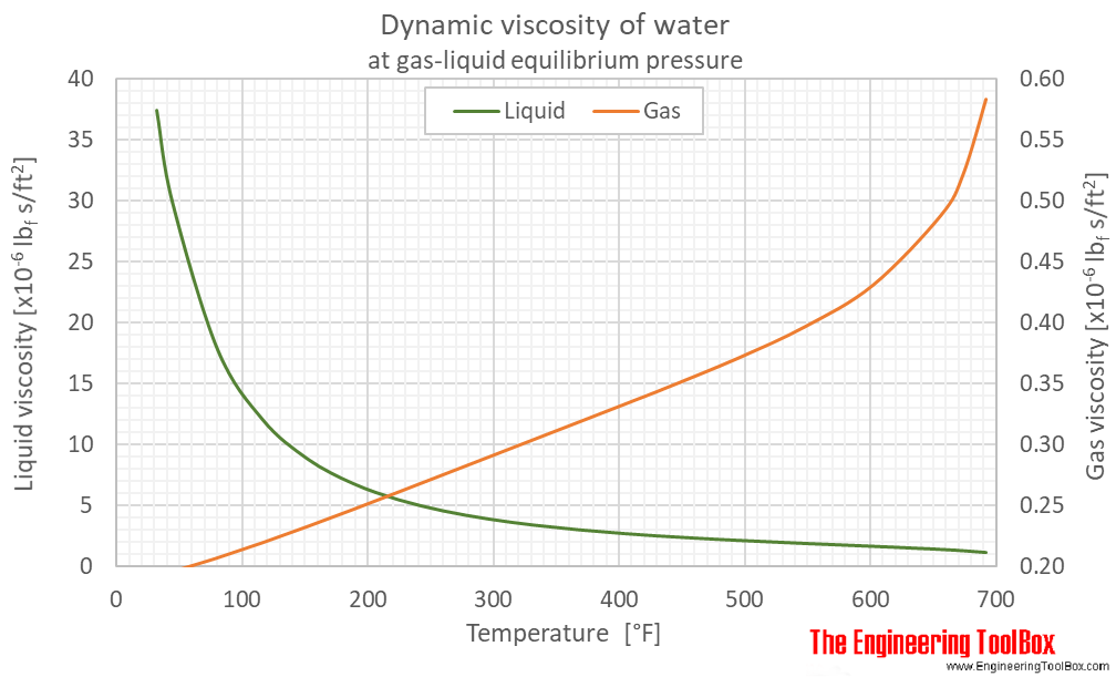 Water equilibrium dynamic viscosity F