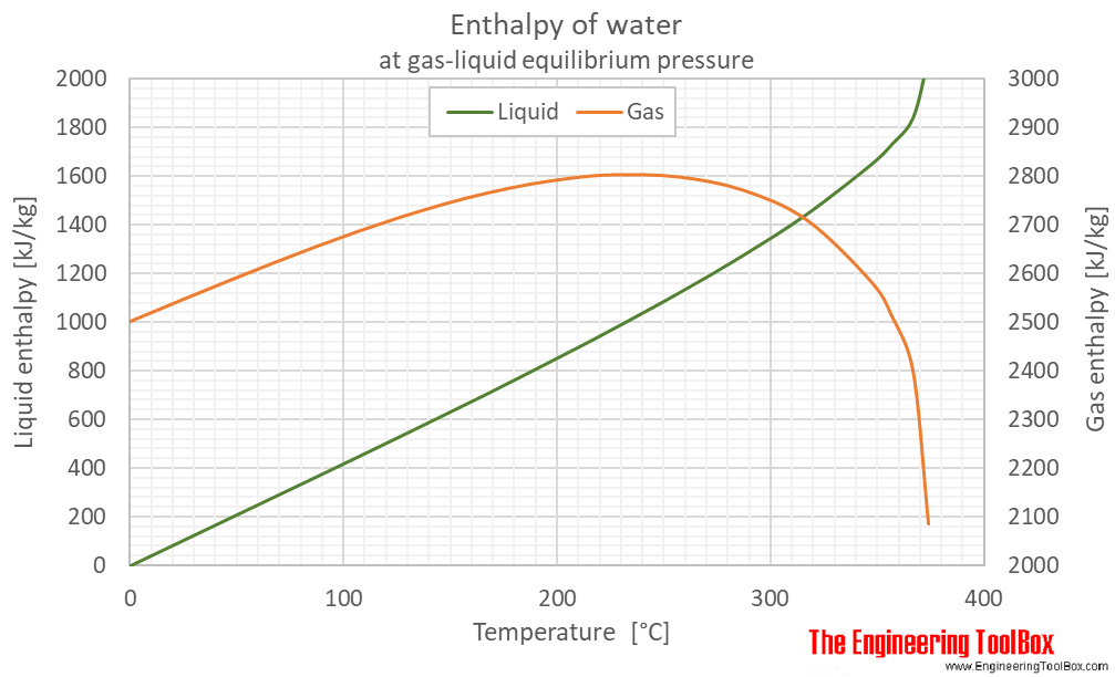 Water equilibrium enthalpy C