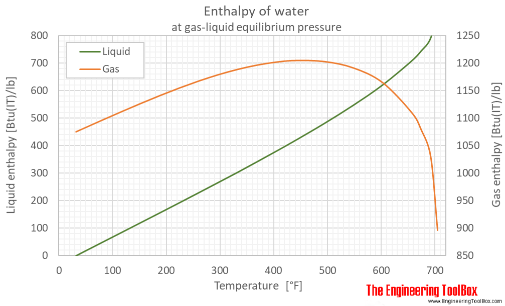 Water equilibrium enthalpy F
