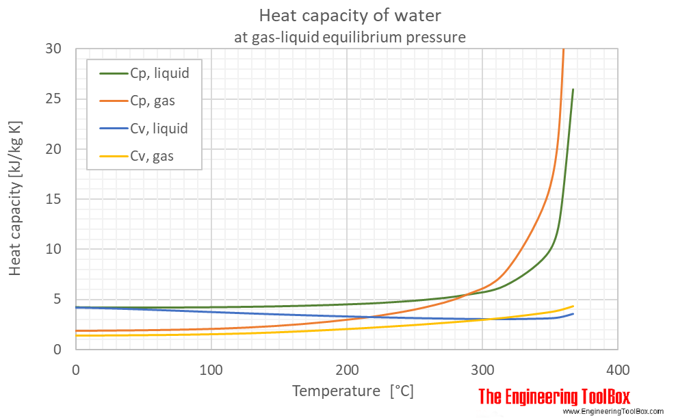 Water equilibrium heat capacity C