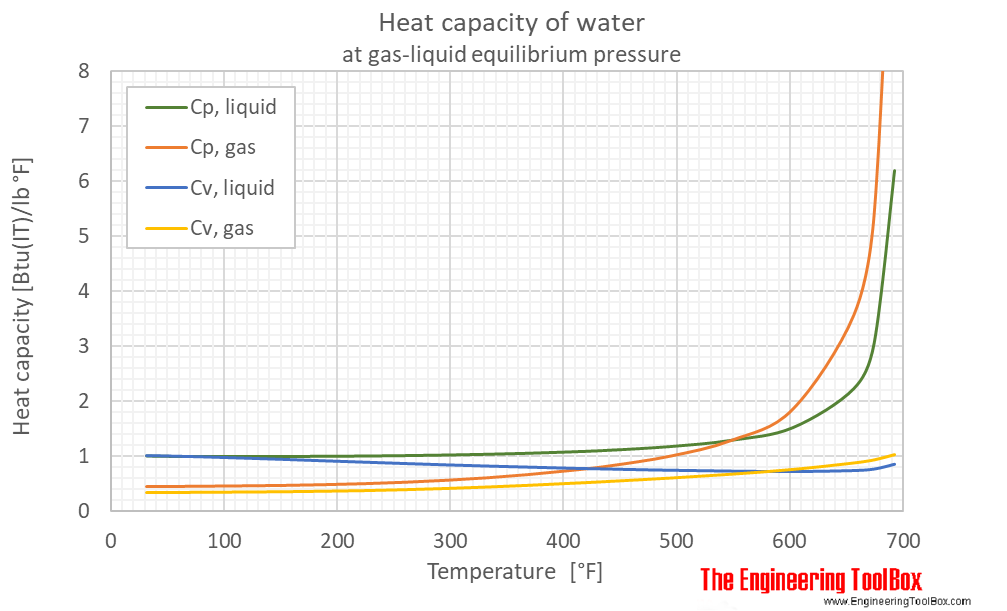 Water equilibrium heat capacity F