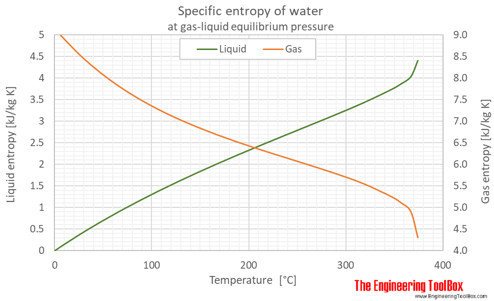 Water equilibrium specific entropy C