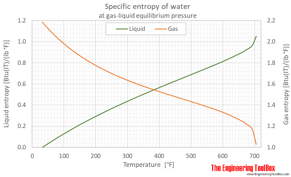 Water equilibrium specific entropy F