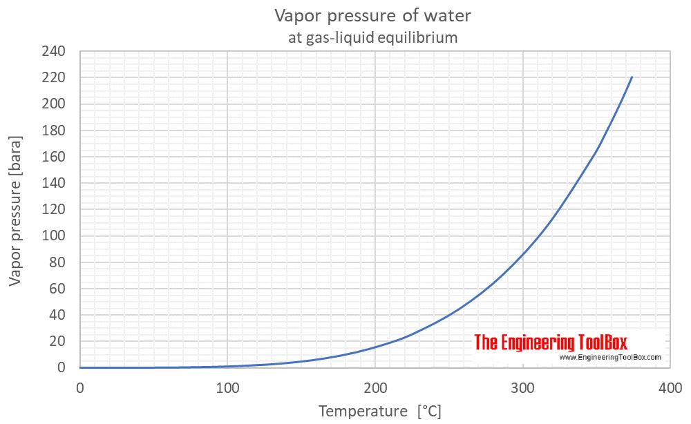 Water equilibrium vapor pressure C