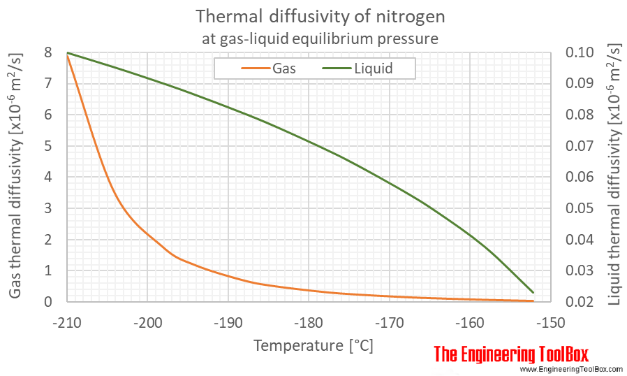 Nitrogen thermal diffusivity equilibrium C