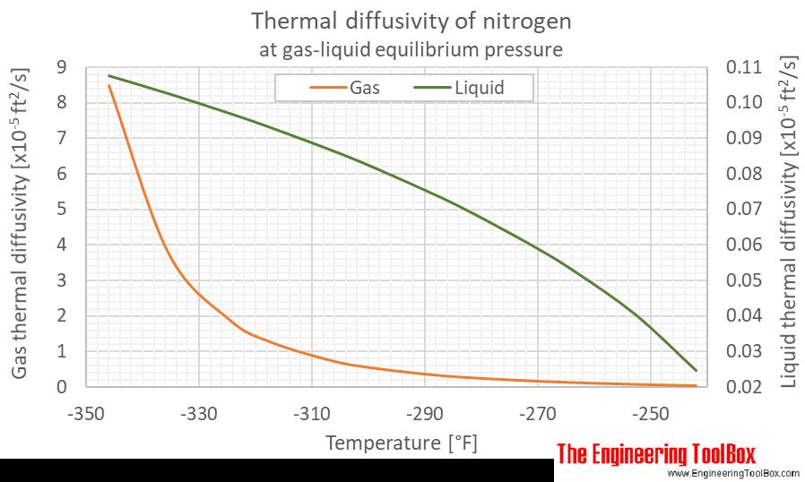 Nitrogen thermal diffusivity equilibrium F