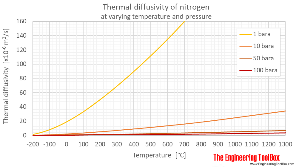 Nitrogen thermal diffusivity pressure C