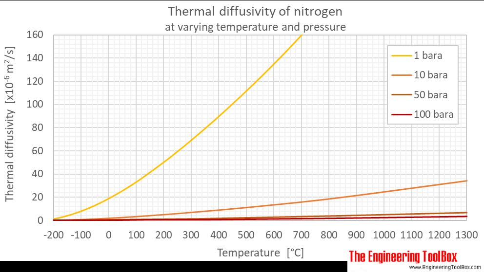 Nitrogen thermal diffusivity pressure C