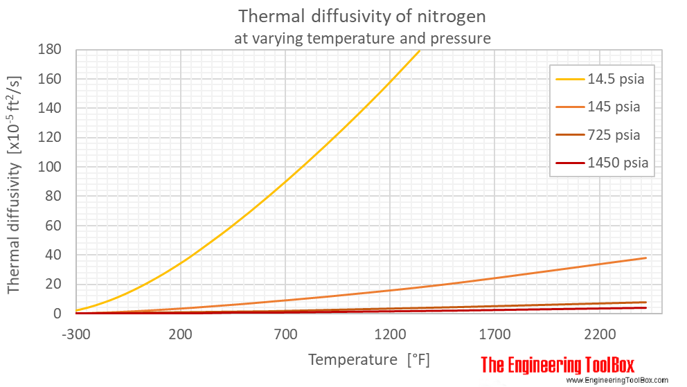 Nitrogen thermal diffusivity pressure F