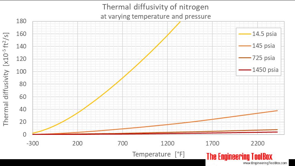 Nitrogen thermal diffusivity pressure F