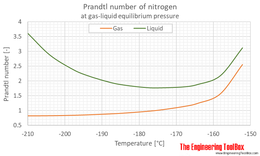 Nitrogen Prandtl no equilibrium C