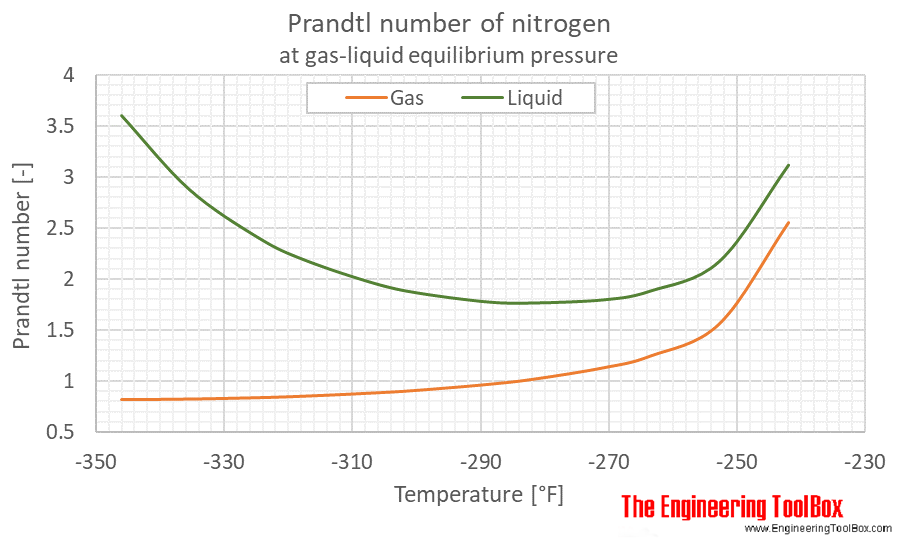 Nitrogen Prandtl no equilibrium F