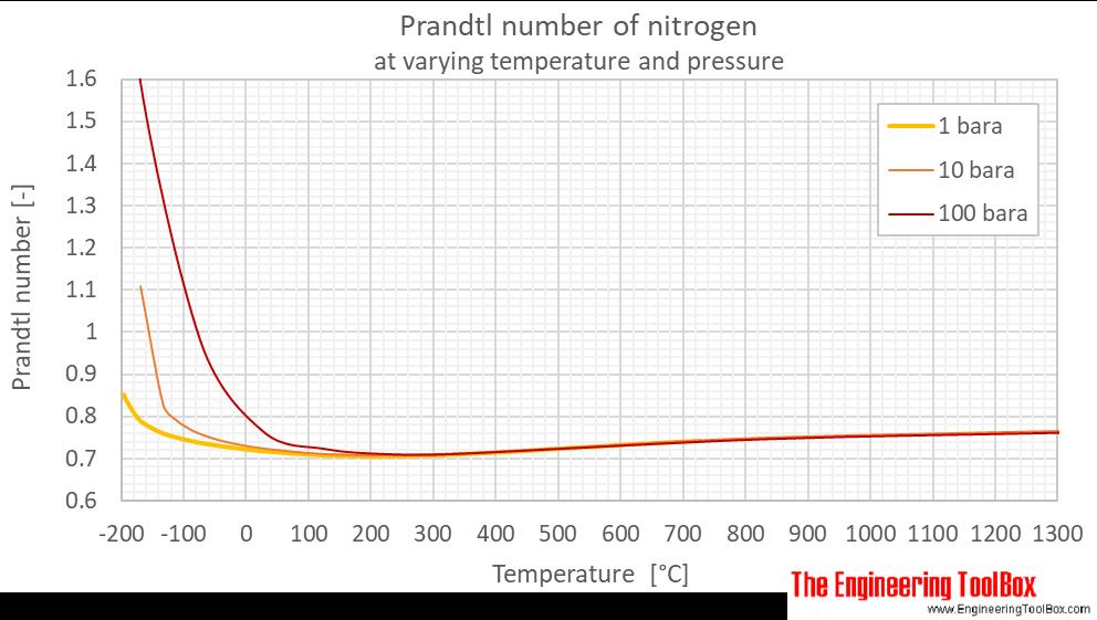 Nitrogen Prandtl no pressure C
