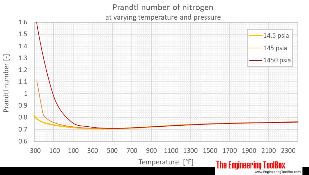 Nitrogen Prandtl no pressure F