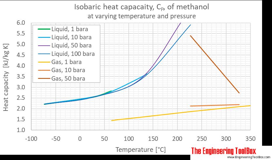 Methanol Cp pressure C