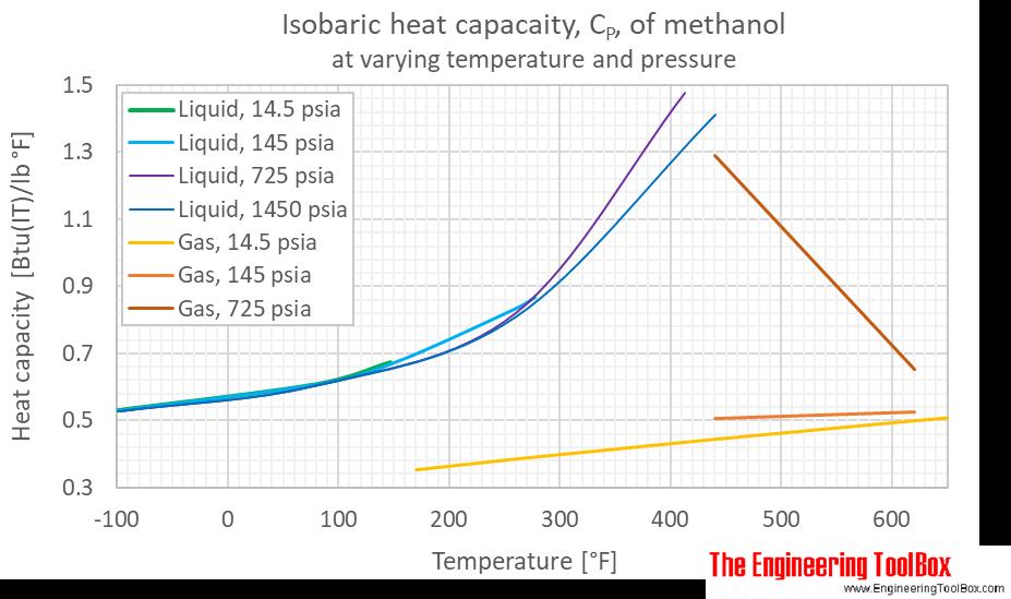 Methanol Cp pressure F