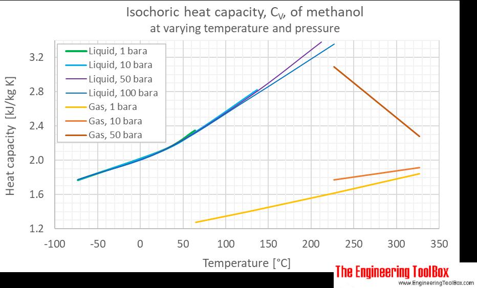 Methanol Cv pressure C