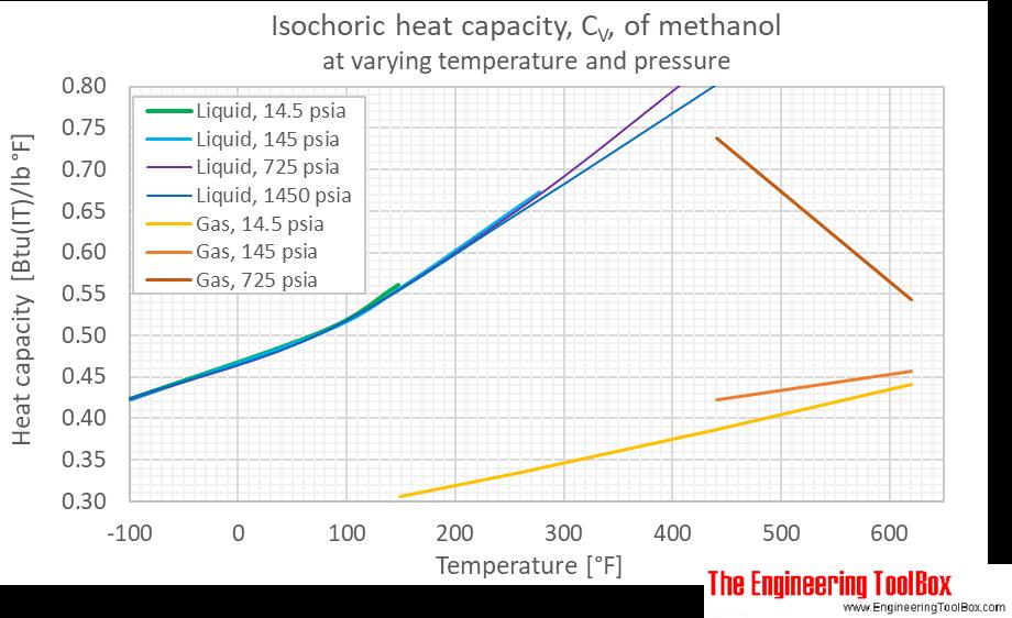 Methanol Cv pressure F