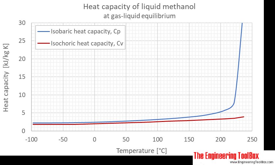 Methanol Cp Cv gas liquid equlibrium C