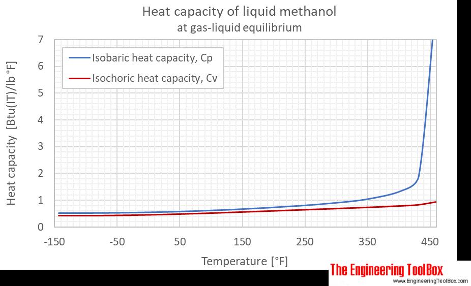 Methanol Cp Cv gas liquid equlibrium F