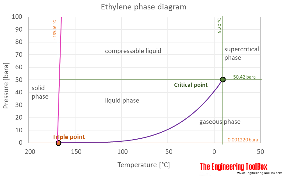 Ethylene phase diagram