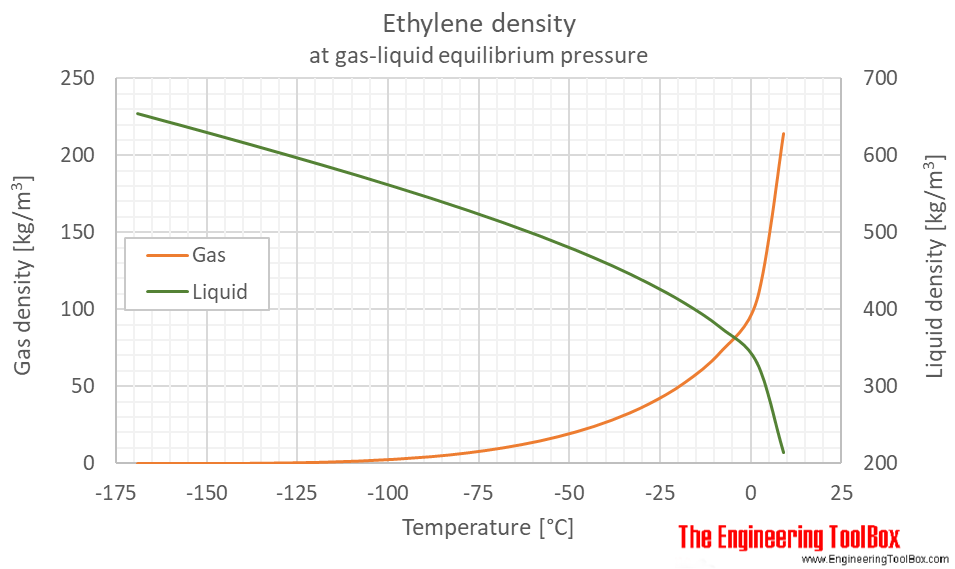Ethylene density equilibrium C